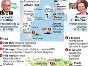 Infografías sobre Guerra Malvinas