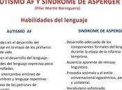 Autismo Alto Funcionamiento Sindrome Asperger,¿son sinónimos?.