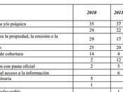 2011 registraron ataques libertad expresión