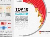 Nación Line medios argentinos mandan Twitter; supera resto Mendoza