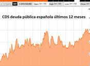 prima riesgo España supera puntos básicos