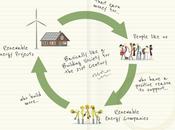 Como invertir energías renovables solo euros