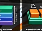 AMD, otras empresas están desarrollando nueva arquitectura