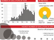 Informe: China, Irán, Iraq, Arabia Estados Unidos lideran ranking pena muerte mundo