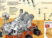 Curiosity entero salvo Marte después meses viaje millones