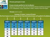 Fase clasificación para Eurobasket 2013