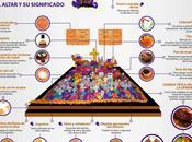 Altar Muertos Infografía