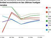 Interpretación datos consumo eléctrico para analizar seguimiento huelga general