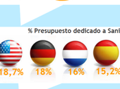 #graciasalasanidadpublica: Infografía Sanidad España