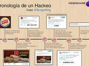 Cronología Hackeo: Caso Burger King