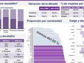 Mujeres trabajan Educación Superior Argentina