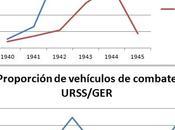 limitaciones análisis numéricos fenómenos sociales complejos: Segunda Guerra Mundial