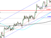 Actualización Análisis #USD/CHF. Haciendo Pull-Back