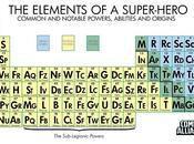 pudiste tabla Elementos Químicos...