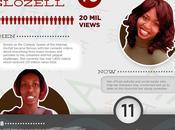 vida protagonistas vídeos virales historia Youtube