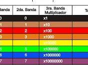 Cómo conocer valor resistencia: código colores