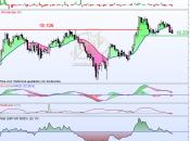 Pullback fallido Bolsas Mercados