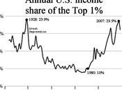 Cambios, desigualdades, tasas ganancia bancarias