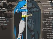 ¿Cuánto cuesta Batman?