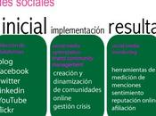 Proceso marketing redes sociales