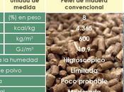 Torrefacción café para pretratamiento biomasa