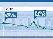precio dólar mantendrá encima S/.2.80 resto