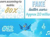 Impresionantes estadísticas Twitter, años