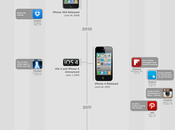 evolución iPhone #Infografía #Apple #Smartphones