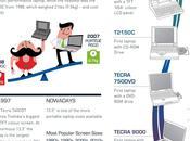 Celebrando millones laptops vendidas #Infografía #Toshiba #Laptops
