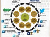 Internet: Antes Ahora #Infografía #Internet #Evolución