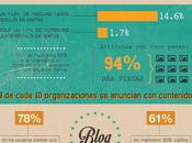 Estado marketing contenidos #Infografía #Marketing #Internet
