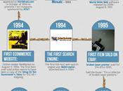 Hitos Internet #Infografía #Internet #Evolución #Historia
