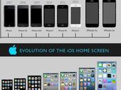 evolución iPhone #Infografía #Apple #Evolución #iOS #iPhone
