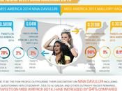0,16% americanos racistas #Infografía #Racismo #Americanos #MissAmerica
