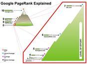 ¿Que PageRank? sitios ayudaran incrementar sitio