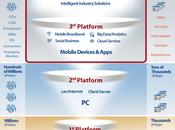 Tercera Plataforma