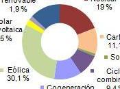 Noviembre 2013: 48,7% generación eléctrica renovable