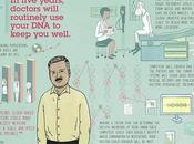 Predicción sobre medicina dentro cinco años