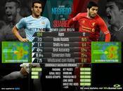 Manchester City-Liverpool, artillería pesada Inglaterra