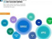 Google empresa habló medios 2013, siguen Apple Microsoft
