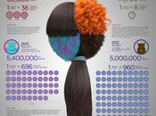 Avances efectos especiales para pelo piel [Infografía]