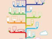 árbol genealógico #Apple #Infografía #Internet #Hardware