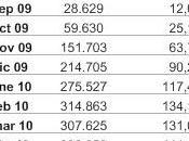 Cuantas personas cobran actualmente 426€?