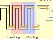 Conservación alimentos calor
