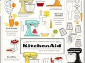 productos Kitchen #Infografía #Tecnología