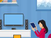 Estudio interactivo: ¿Qué piensan usuarios sobre Marketing multipantalla?