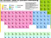 Content marketing química