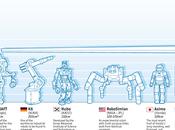 Evolución Robótica, infografía