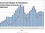 PARADOJA ACTUAL: Liquidez banca grandes empresas, pero crédito inversiones. cambio, muchas OPVs, oleada Fusiones 2014