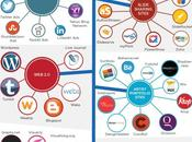 Como combinar marketing contenidos SEO: [infografia]